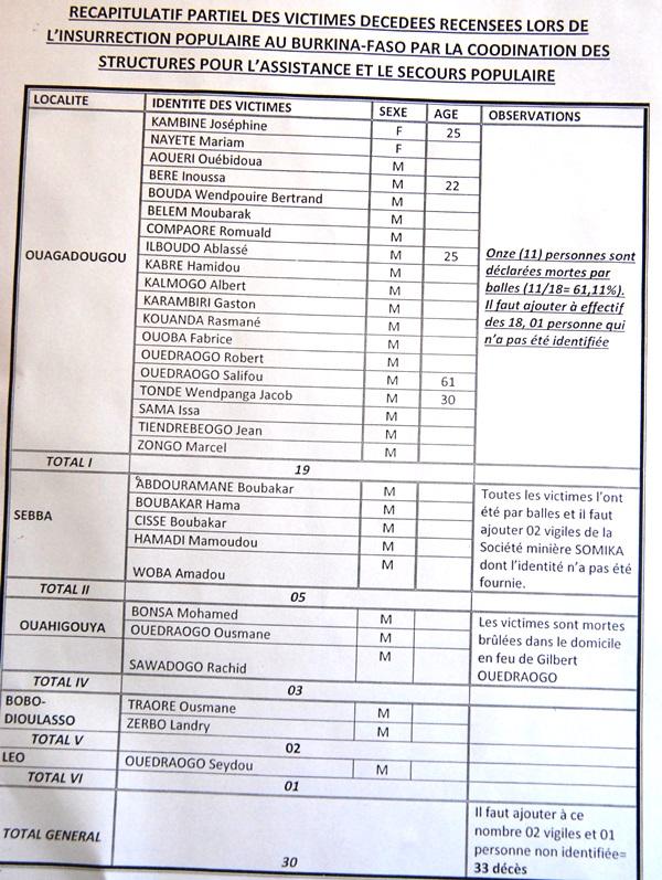 Liste victimes insurrection OSC