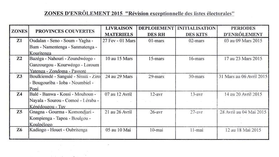 Révisions du Fichier électoral en fonction des zones reparties.