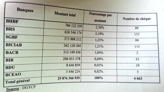 Le récapitulatif par banque des chèques revenus impayés de 2012 à 2015