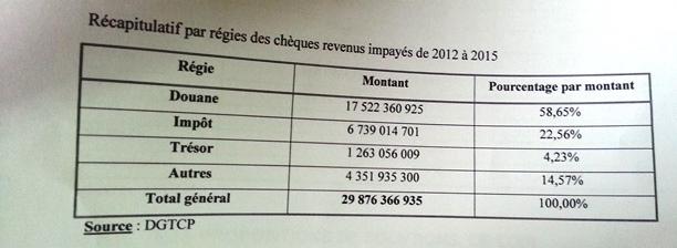 Le récapitulatif par régies des chèques revenus impayés de 2012 à 2015