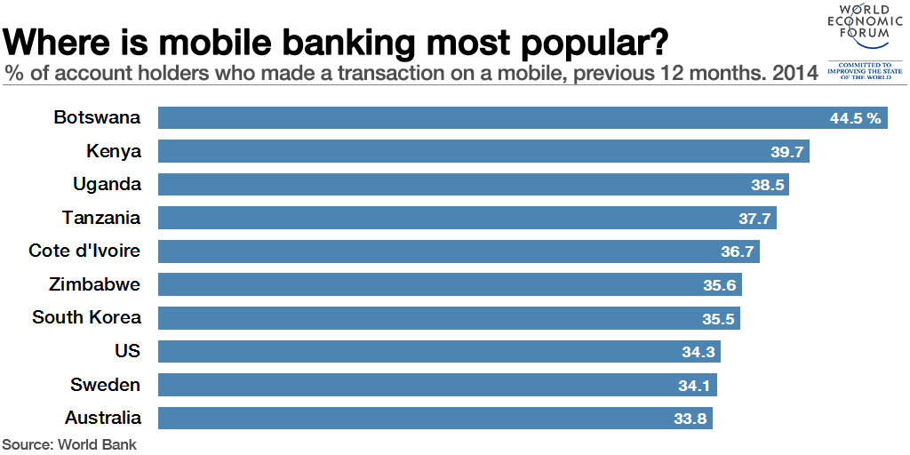 Mobile banking botswana-kenya-uganda
